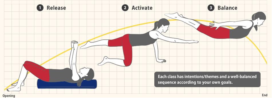 3 Steps yoga